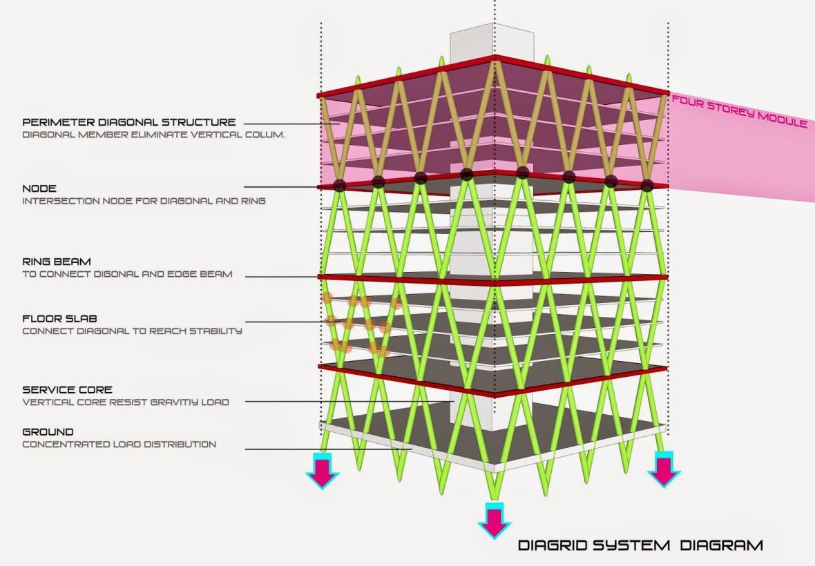 diagram model 2
